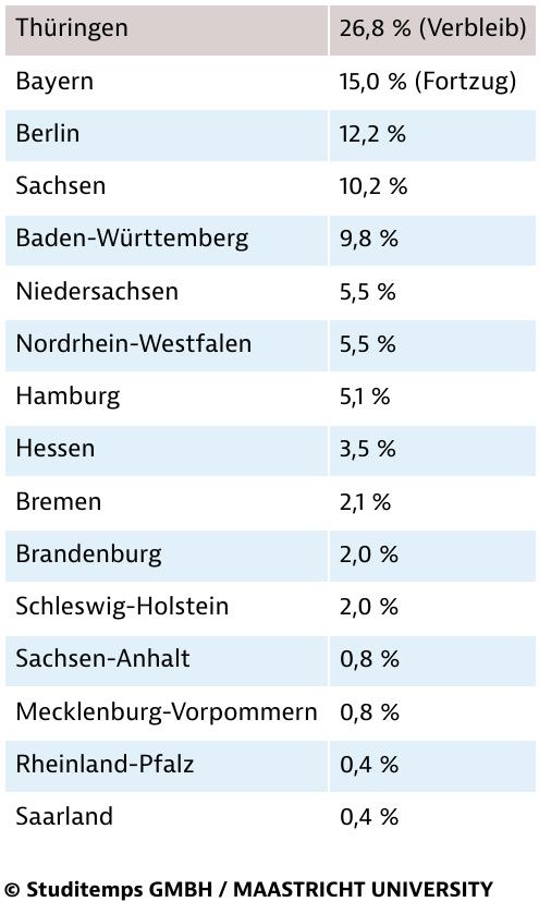 Verbleib und Abwanderungswille unter Thüringens Absolventen 2015
