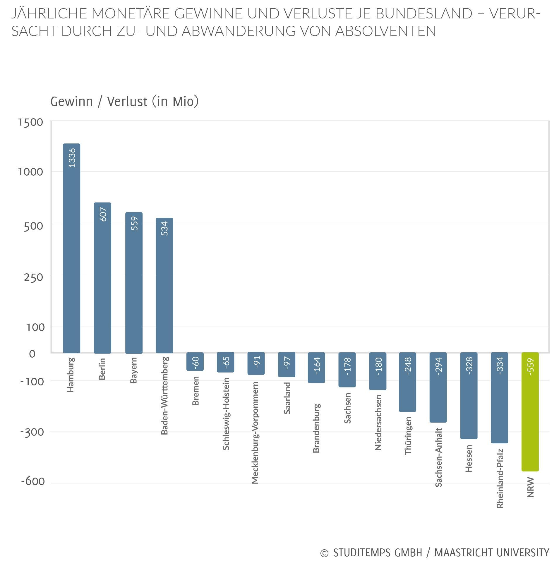 Gewinne und Verluste je Bundesland durch Zu-und Abwanderung von Absolventen