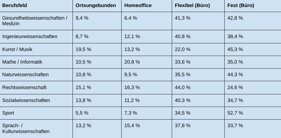 Beruseinstieg-Corona: Tabelle 3