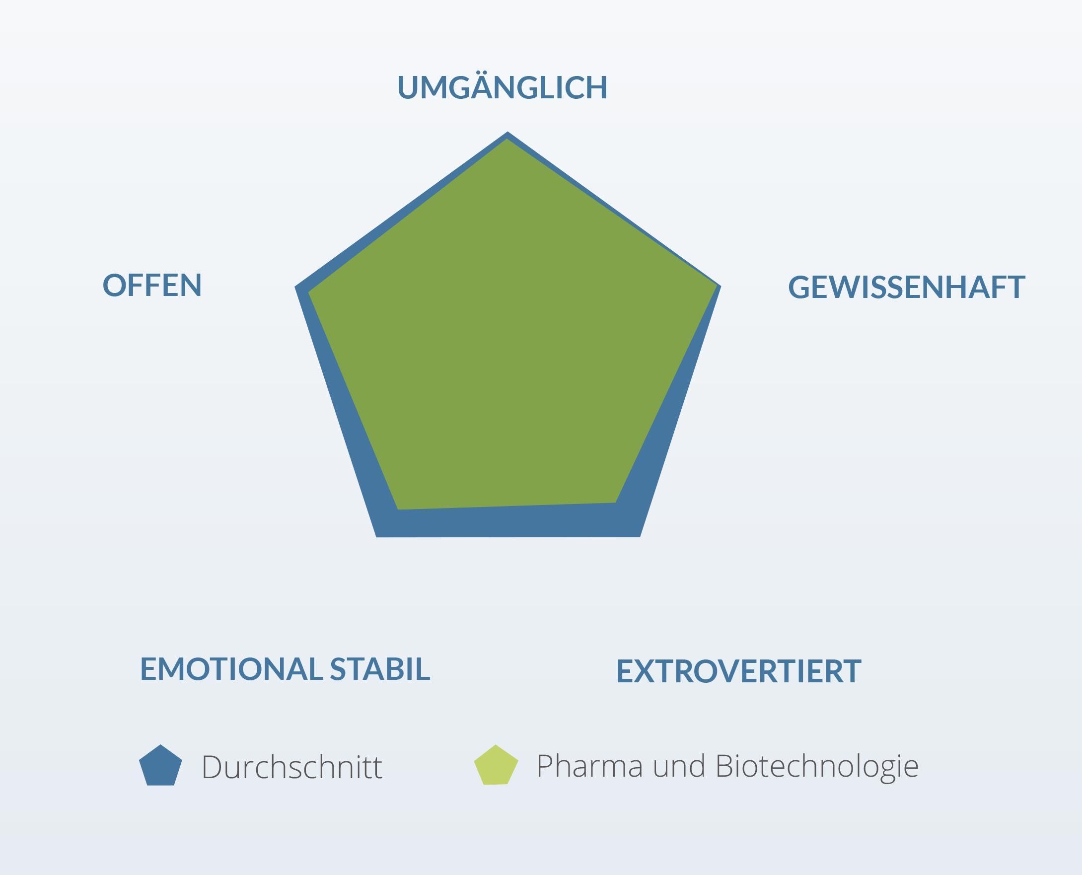 Persönlichkeitsmerkmale Pharmabranche