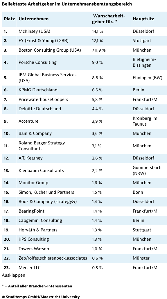 Beliebteste Arbeitgeber in der Unternehmensberatung