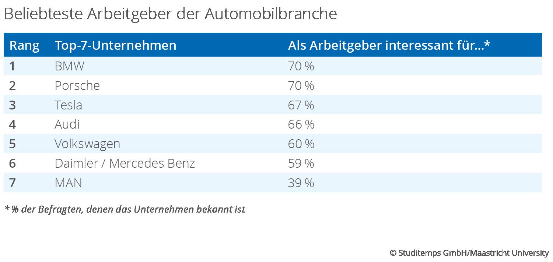 Beliebteste Arbeitgeber der Automobilbranche