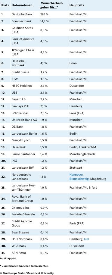 Beliebteste Arbeitgeber im Bankenwesen