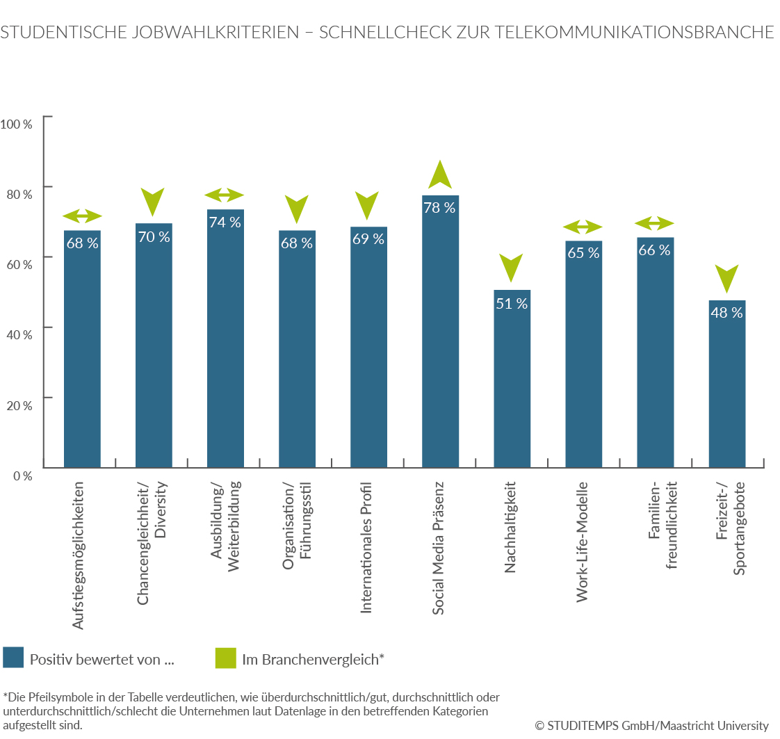 Studentiche Jobwahlkriterien Telekommunikationsbranche