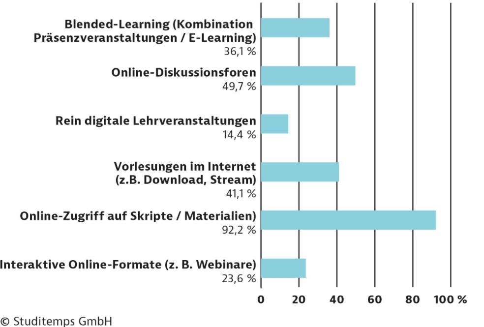 Statistik digitaler Lehr- und Lernangebote