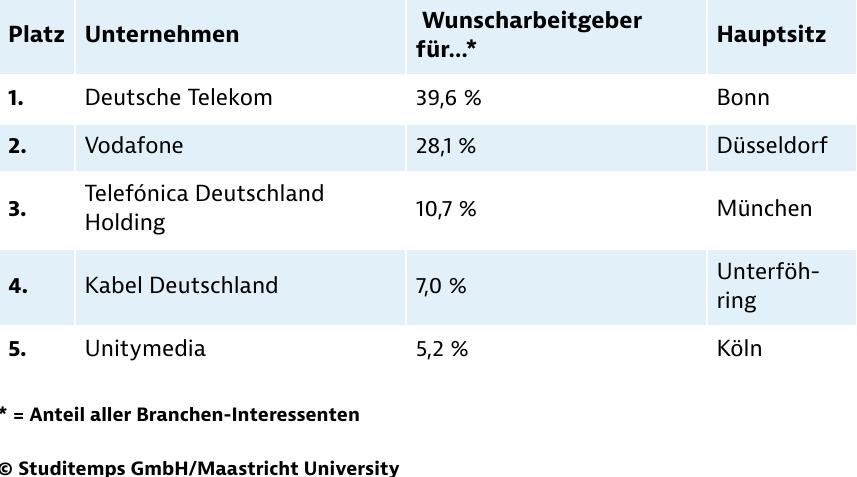 Beliebteste Arbeitgeber Telekommunikation