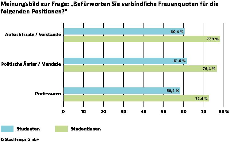 Zahlen - Diagramm - Verbindliche Frauenquote