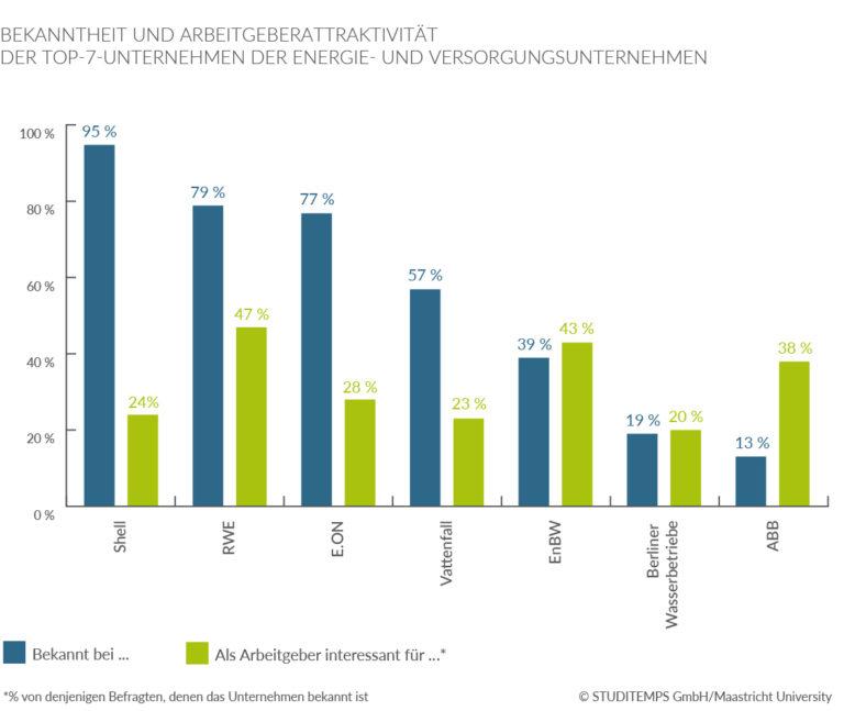 Bekanntheit- und Arbeitgeberattraktivität Energie- und Versorgungsbranche