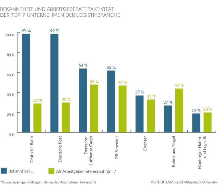 Bekanntheit und Arbeitgeberattraktivität der Top-7 Logistik