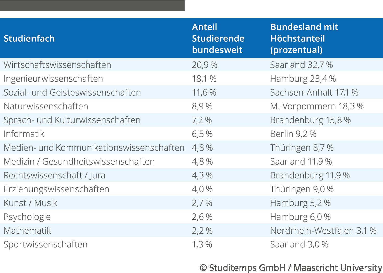 Verteilung Fachbereiche 2017