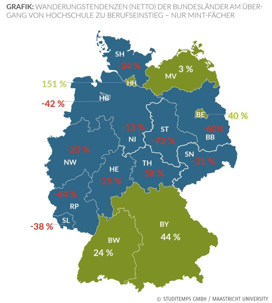 Wanderungstendezen Bundesländer MINT Fächer