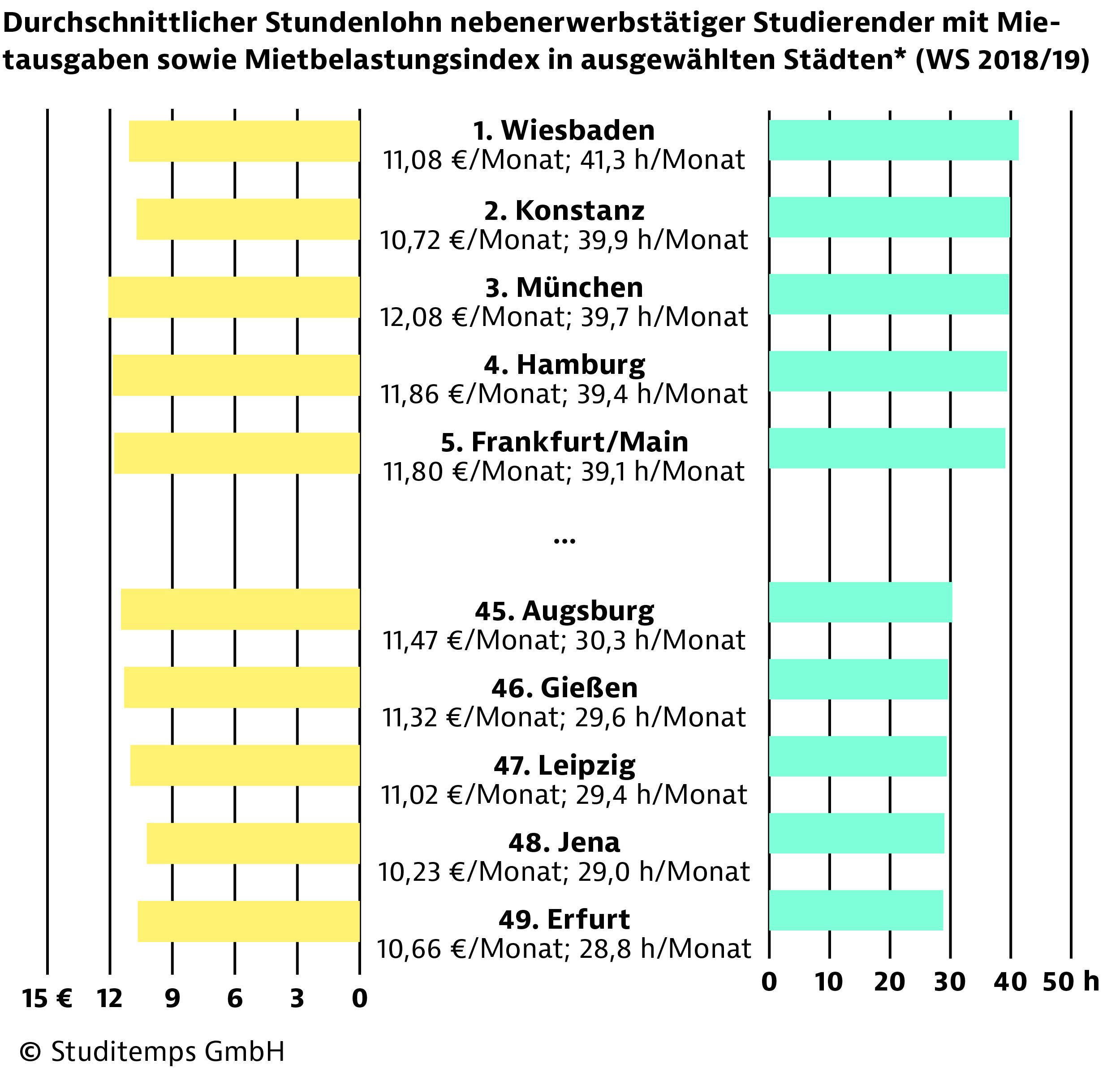 190823-studitemps-studentischer-wohnungsmarkt-diagramm-05