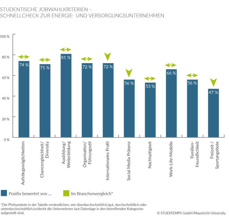 Jobwahlkriterien Energie- und Versorgungsunternehmen