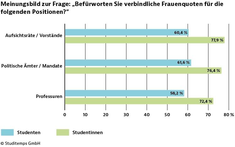 studitemps-pm-frauenequote