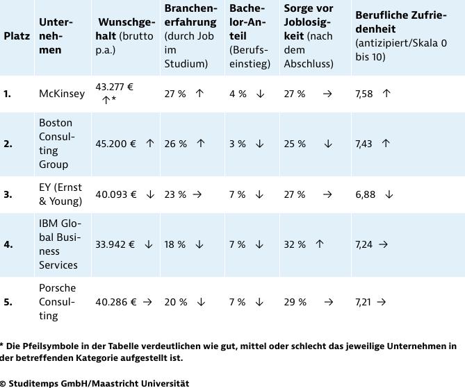Detailanalyse beliebteste Arbeitgeber Unternehmensberatung