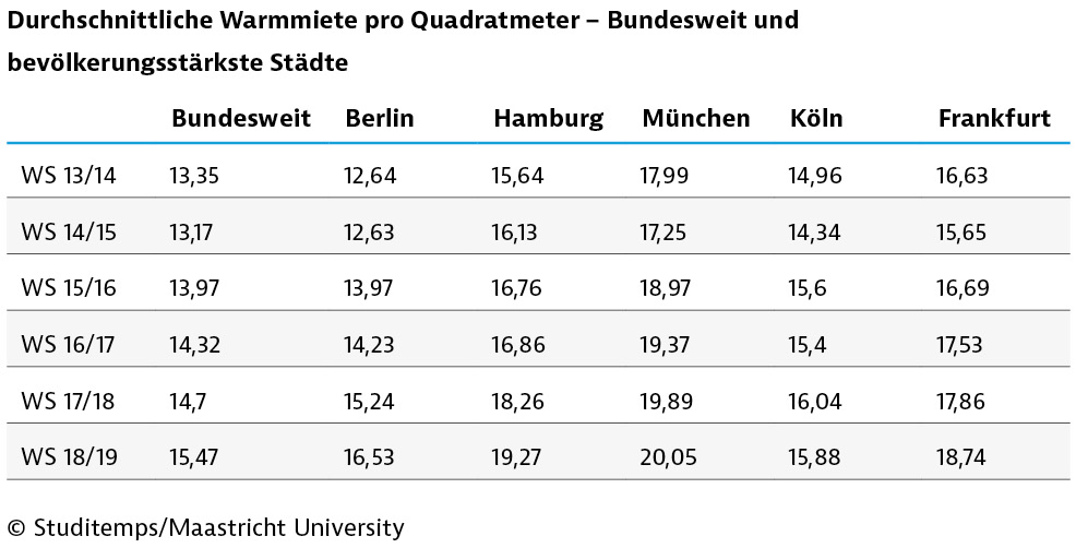 190823-studitemps-studentischer-wohnungsmarkt-tabelle-033