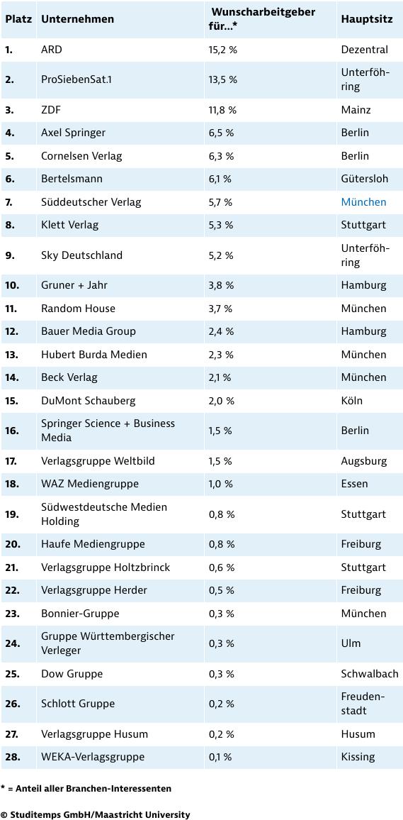 Beliebteste Arbeitgeber in der Medien- und Verlagsbranche