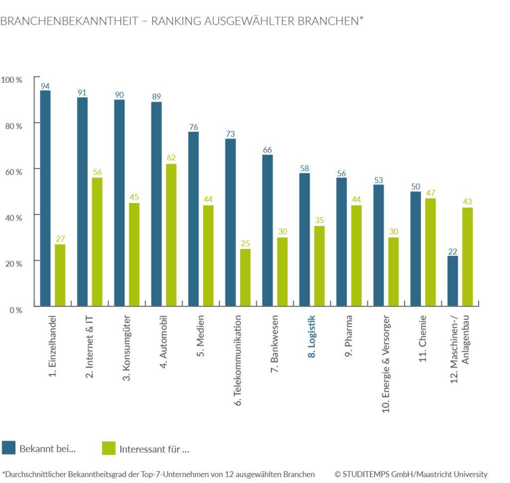 Branchenbekanntheit Ranking ausgewählte Branchen