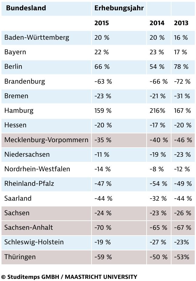 Wanderungsgewinne und -verluste der Bundesländer (per Saldo) am Übergang von Hochschule zu Beruf – Ergebnisdarstellung 2013 bis 2015