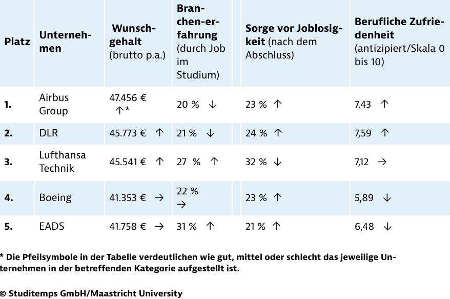 Detailanalyse der beliebtesten Arbeitgeber in der Luft- und Raumfahrtbranche