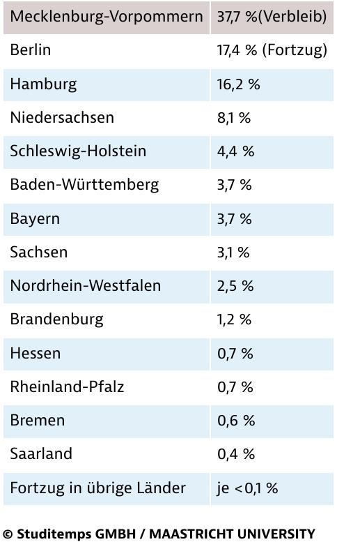 Verbleib und Abwanderungswille unter Absolventen in Mecklenburg-Vorpommern 2015