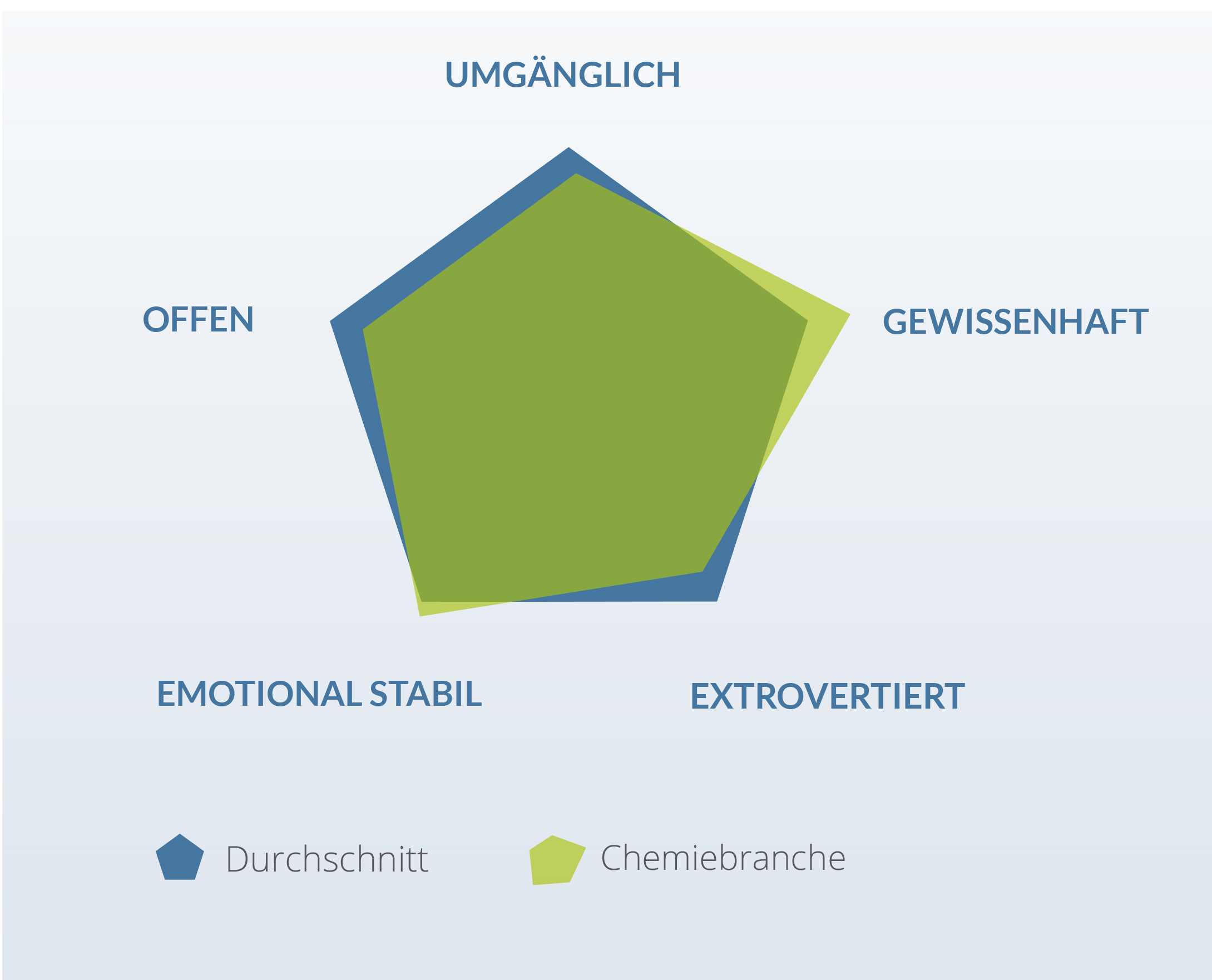 Persönlichkeitsmerkmale Chemiebranche