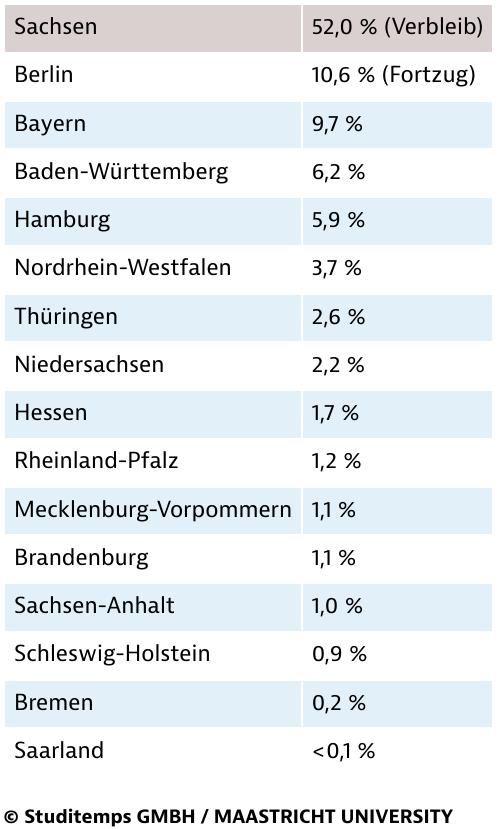 Verbleib und Abwanderungswille unter SachsensAbsolventen 2015