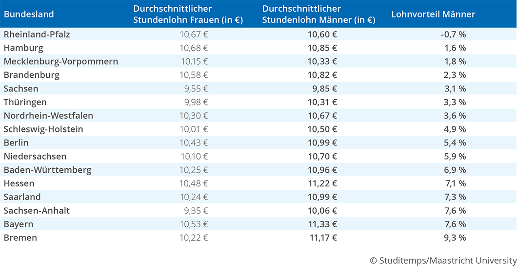 Gender Pay Gap Tabelle nach Bundesland