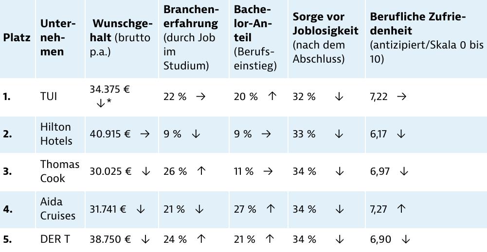 Detailanalyse der beliebtesten Arbeitgeber im Tourismusbereich