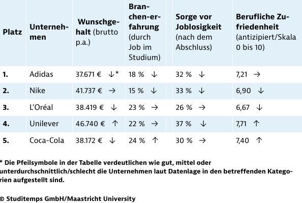 Detailanalyse der beliebtesten Arbeitgeber im Konsumgüterbereich