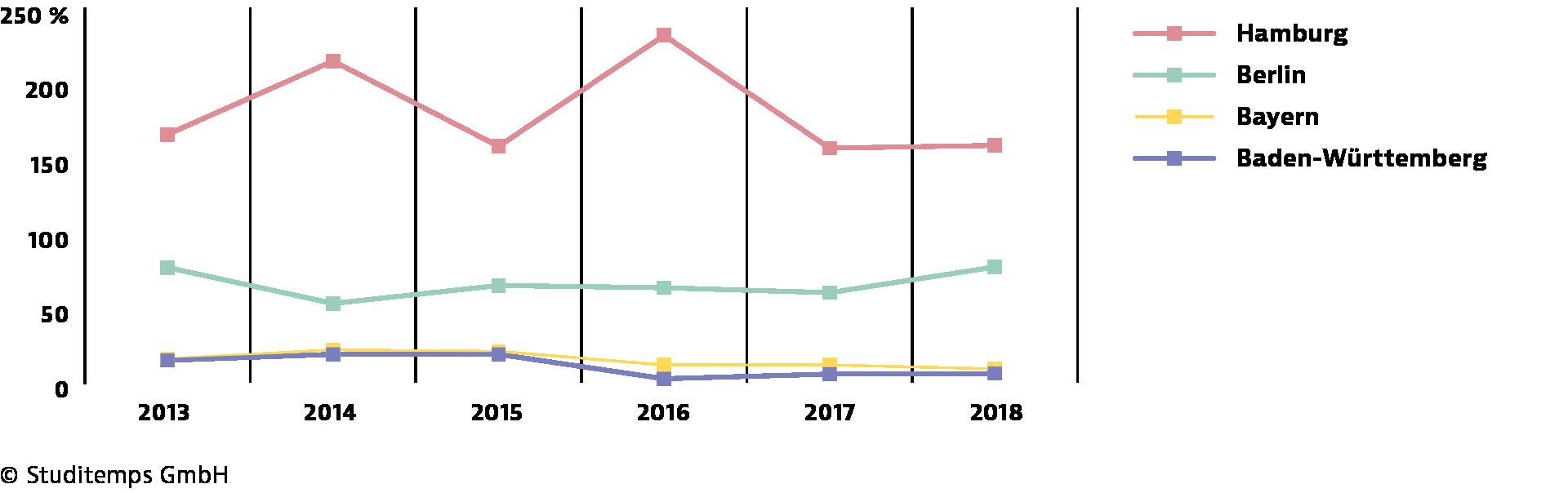 GETPRESS-Diagramm-Trend-der-studentischen-Migration-positiv