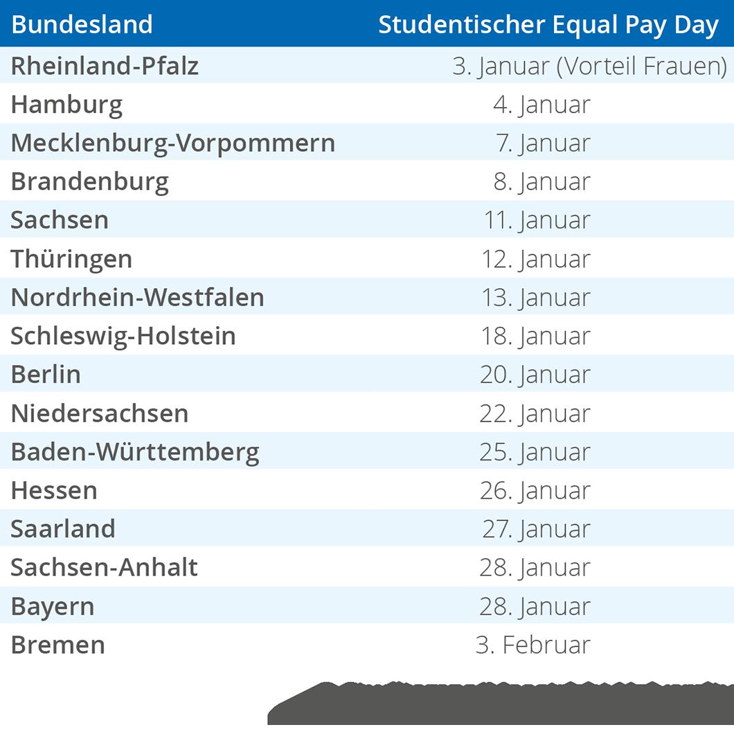 Equal Pay Day nach Bundesländern