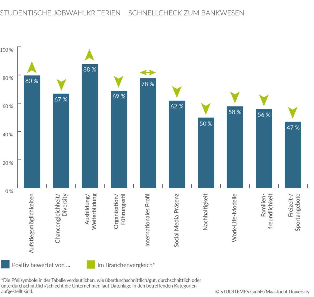 Studentische Jobwahlkriterien Bankenwesen