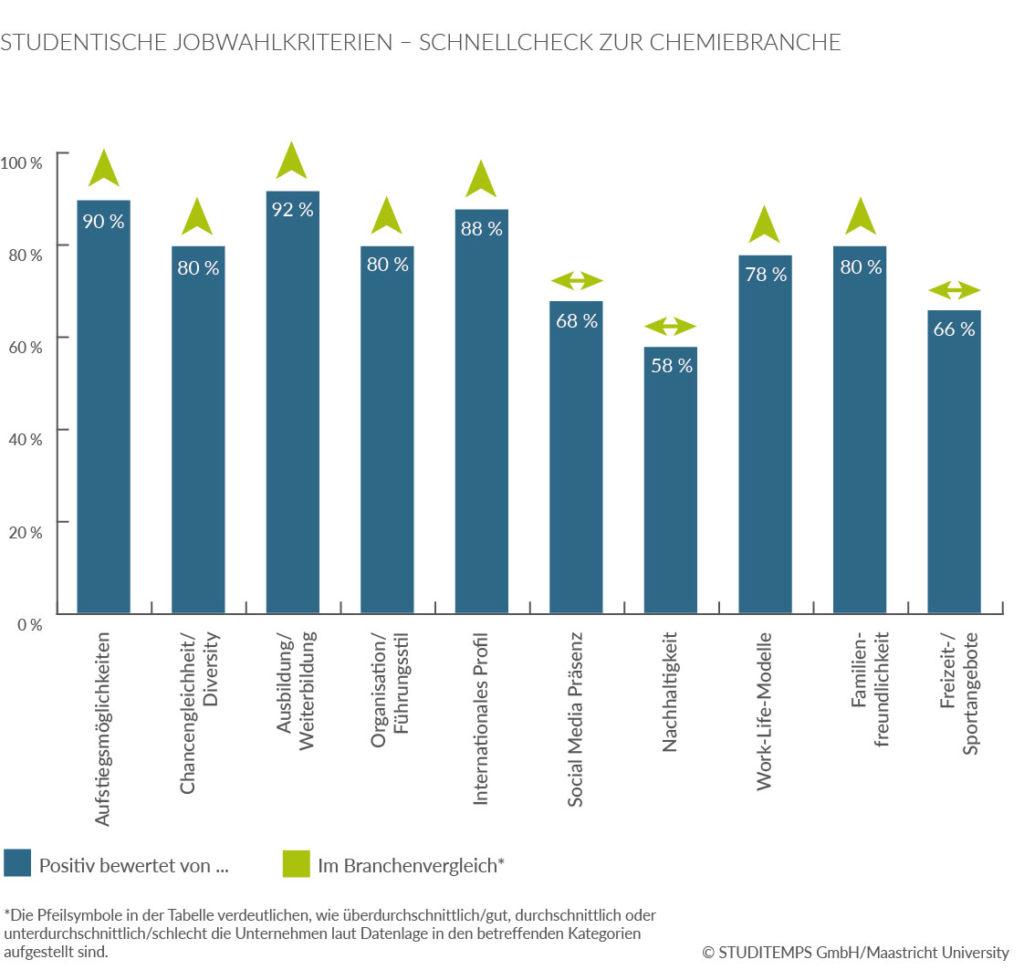 Chemiebranche-Jobwahlkriterien