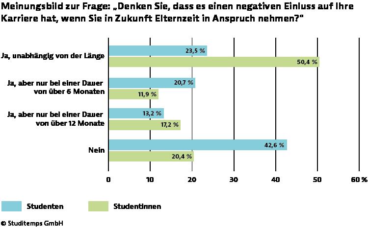 Zahlen - Diagramm - Elternzeit und Karriere