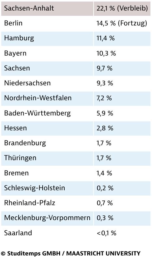 Verbleib und Abwanderungswille unter Sachsen-AnhaltsAbsolventen 2015