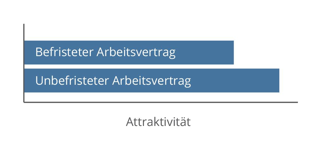 Attraktivität / Arbeitsvertrag