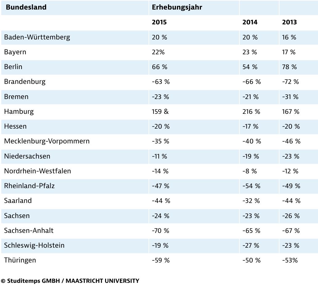 Wanderungsgewinne und -verluste der Bundesländer (per Saldo)