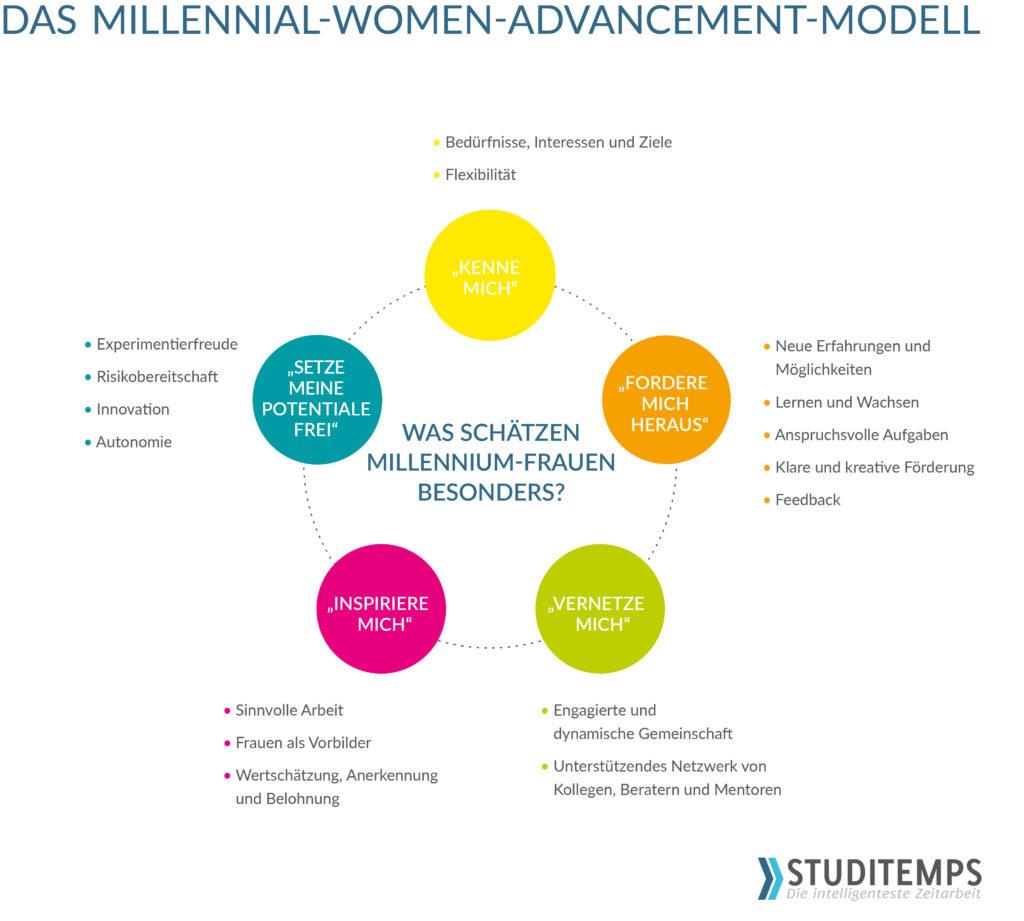 Das Millenial Women Advancement Modell