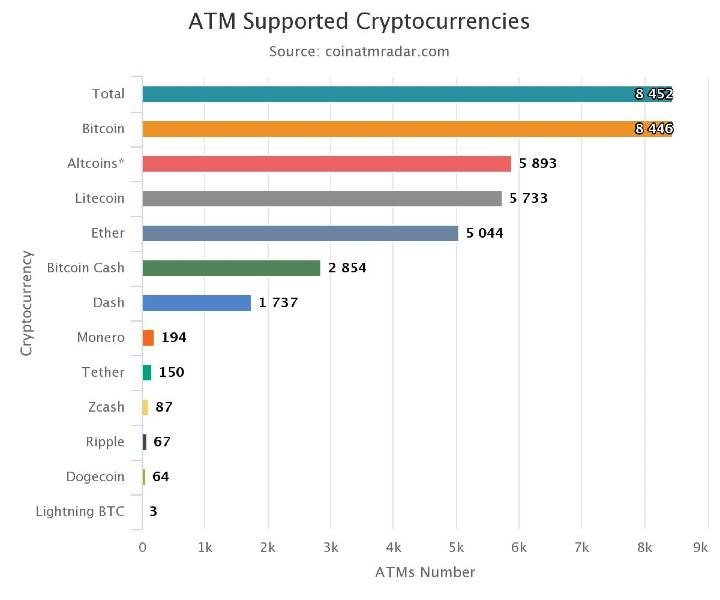 ATM Supported Cryptocurrency As Of June 27, 2020