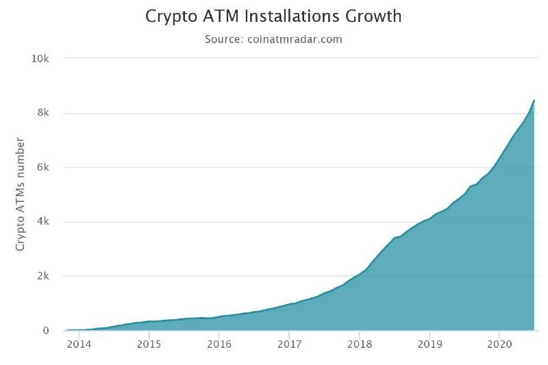 Crypto ATM Installations Growth As Of June 27, 2020