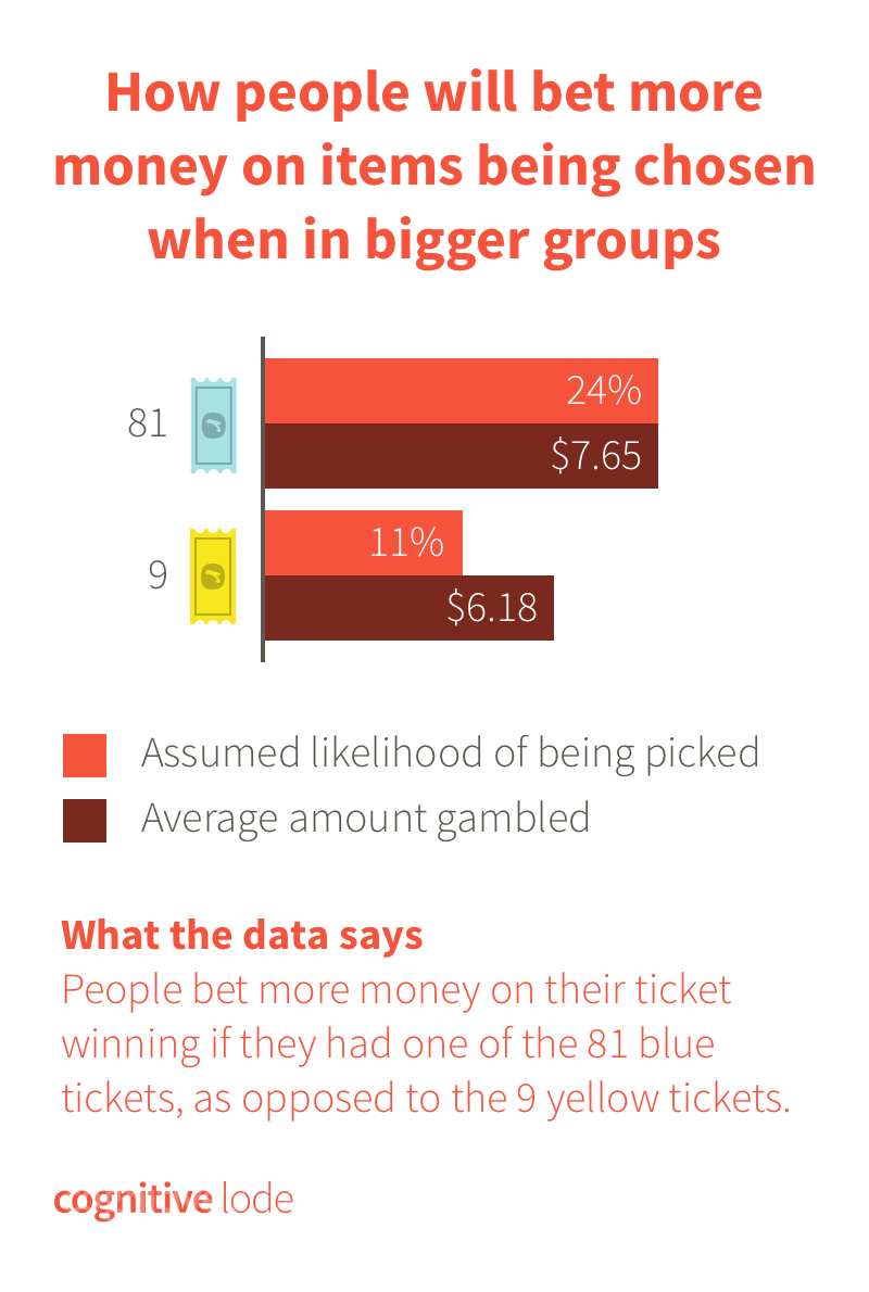 Category Size Bias Lotto Tickets Graph