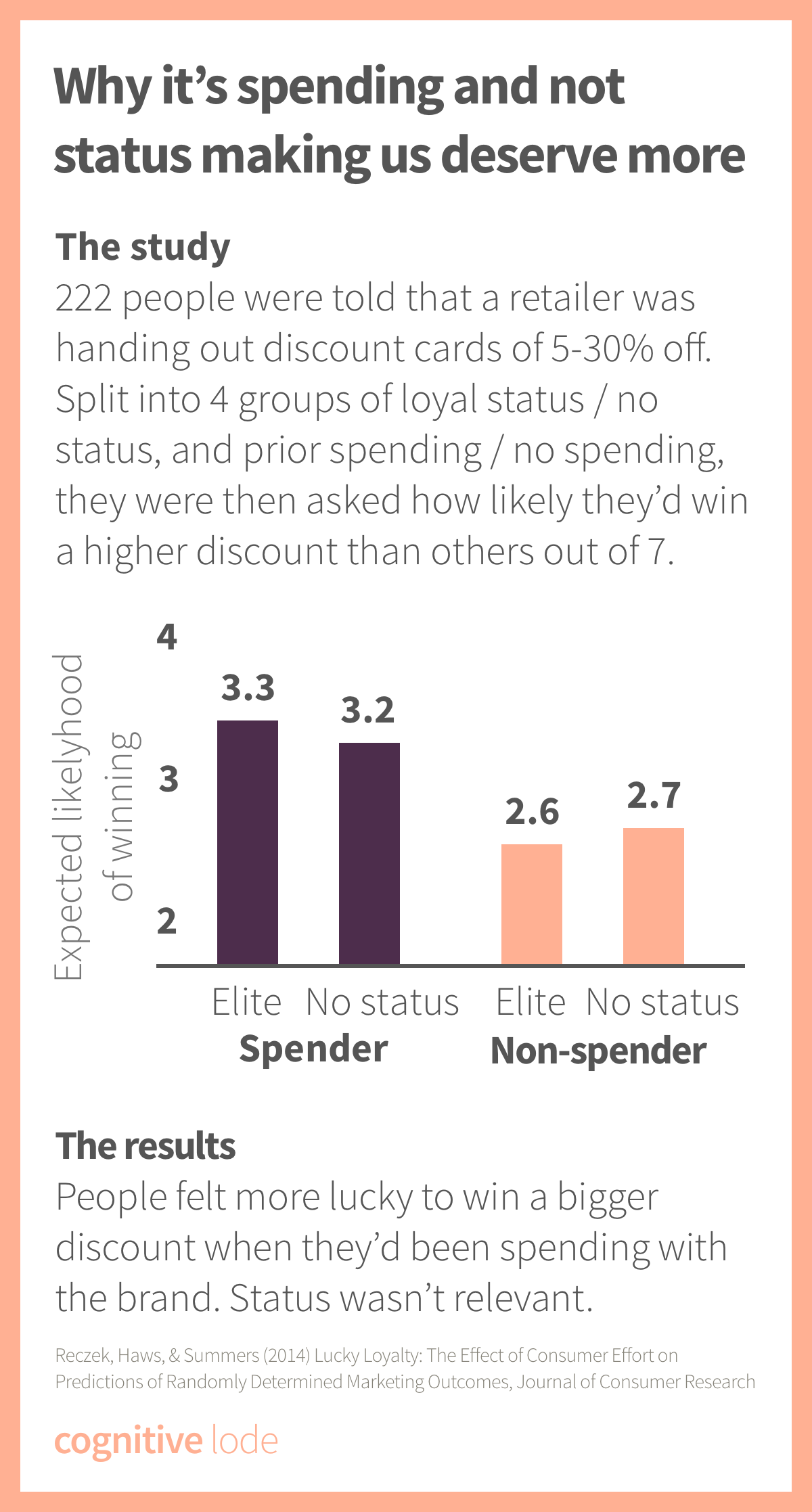 Lucky Loyalty Effect - Graph 2