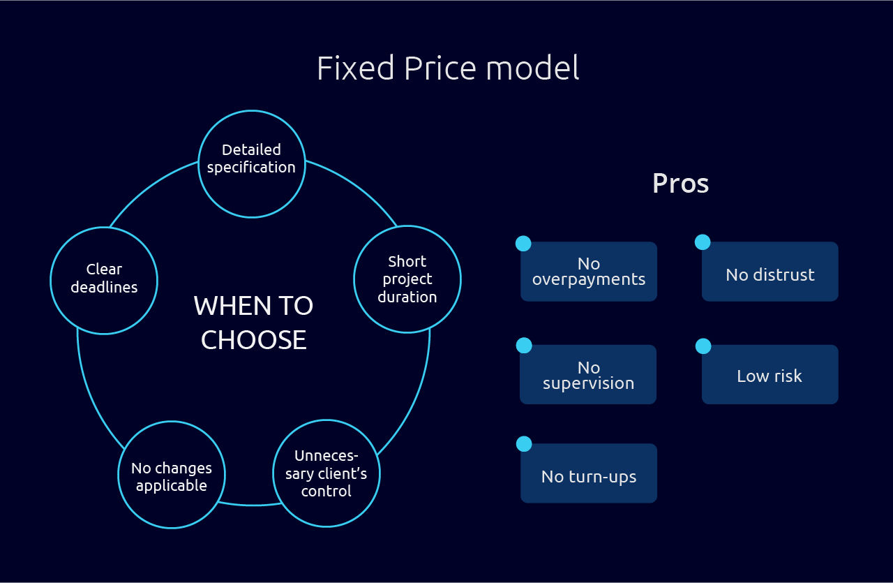 Fixed Price Model of Cooperation