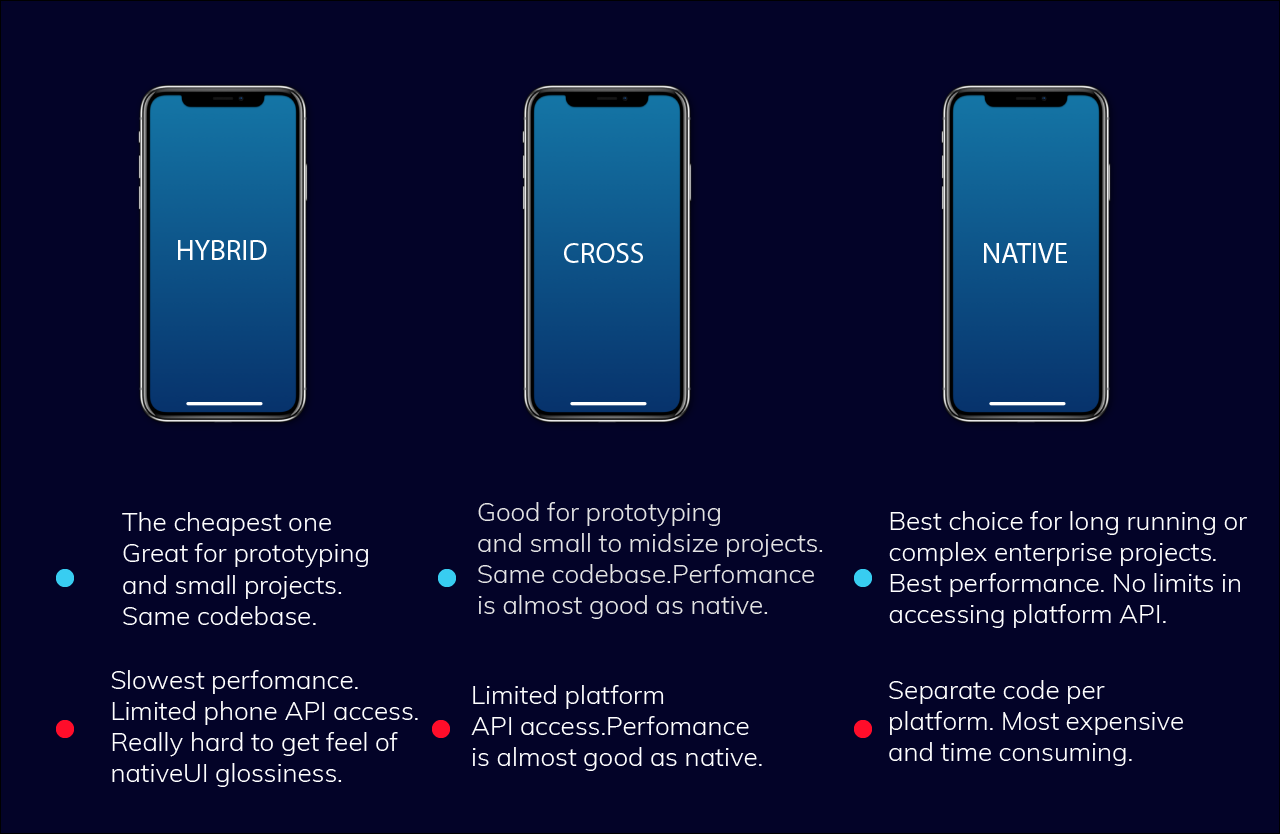 hybrid vs cross-platform vs native development