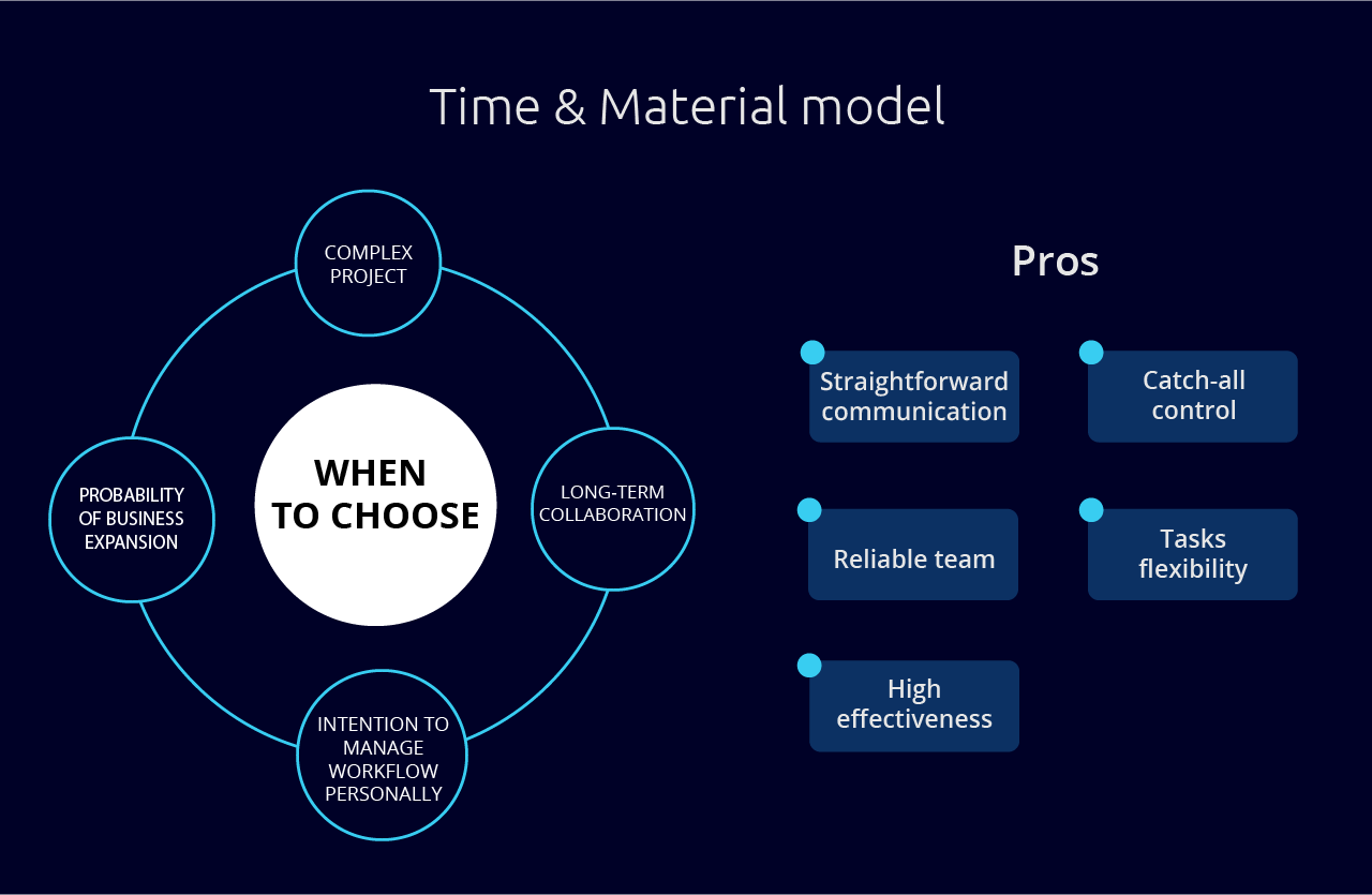 Time & Material Model of Software Development Partnership