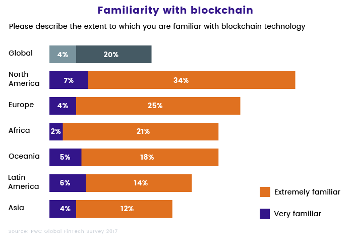 Familiarity With Blockchain Technology Worldwide