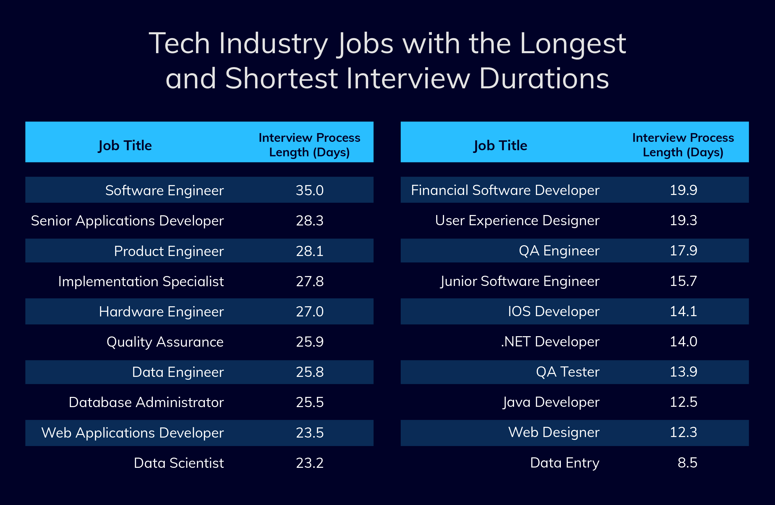 tech jobs interview duration