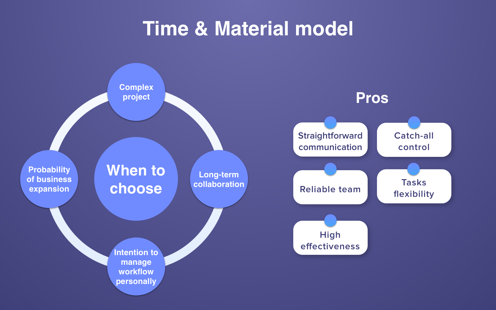 When To Choose Time & Material Cooperation Model