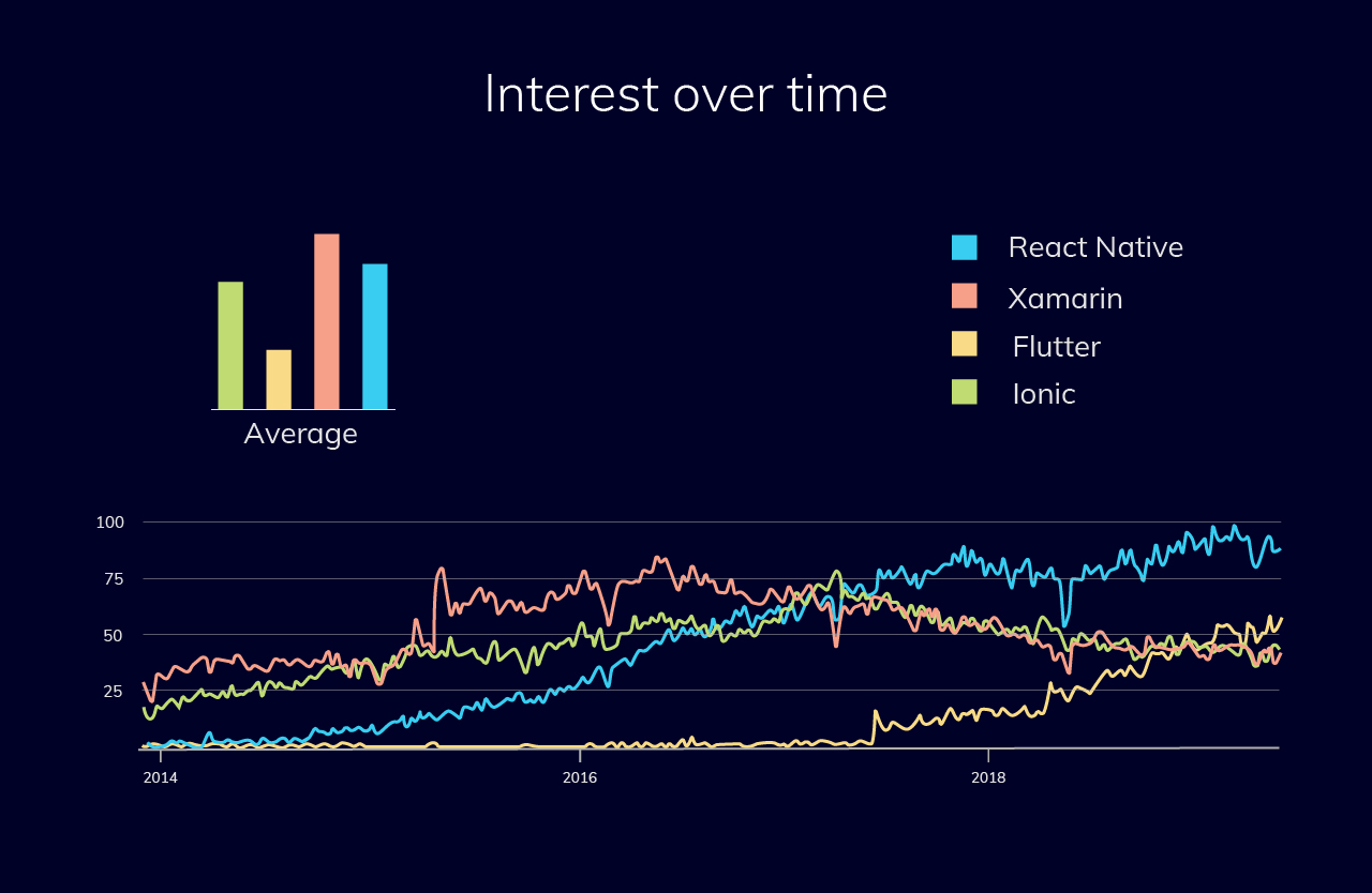 Web frameworks: React is taking over front-end development